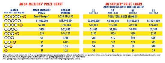 Mega-Millions-Megaplier-place-prizechart