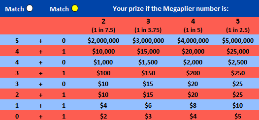 What is the Megaplier Mega Millions?