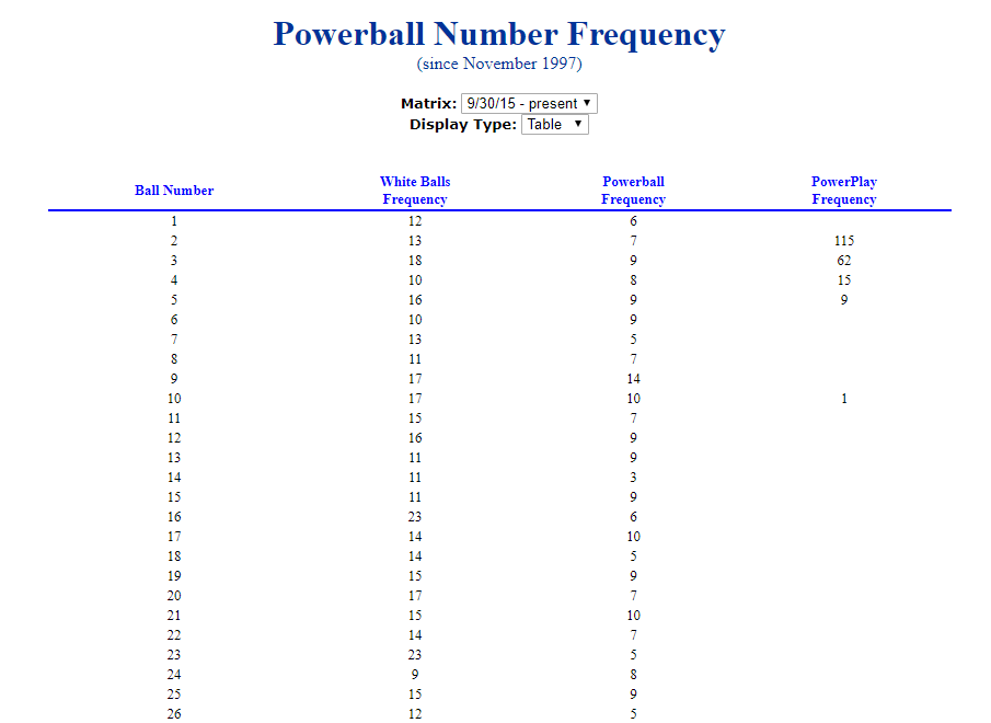 powerball number frequency